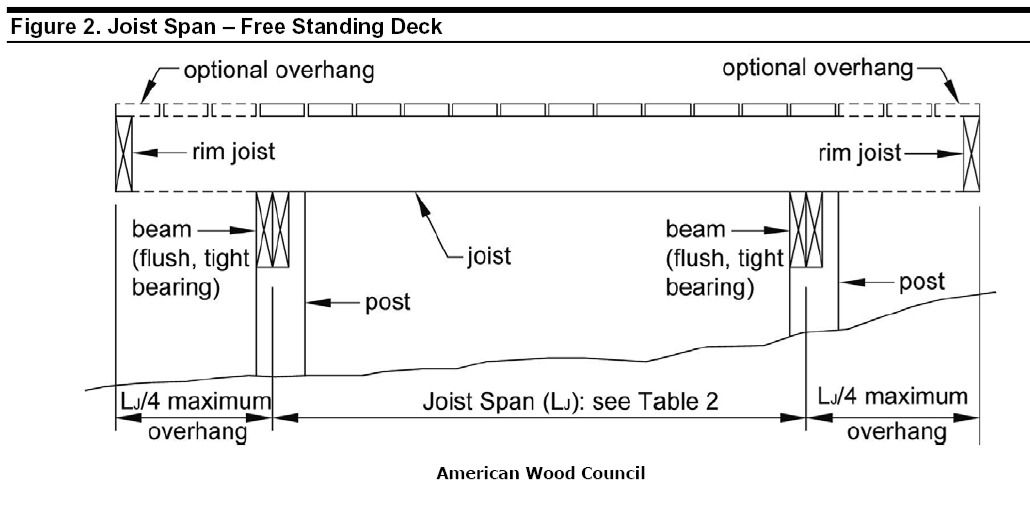 Freestanding Decks Solve Ledger Attachment Challenges - Fine - free accounting ledger