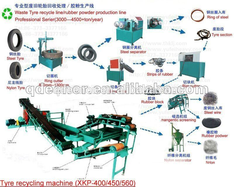 Crumb rubber tyre recycling machine used tire cutting for Tractor tire recycling