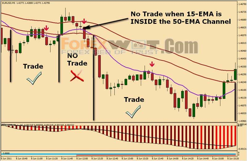 Possibilities in binary options trading signals live
