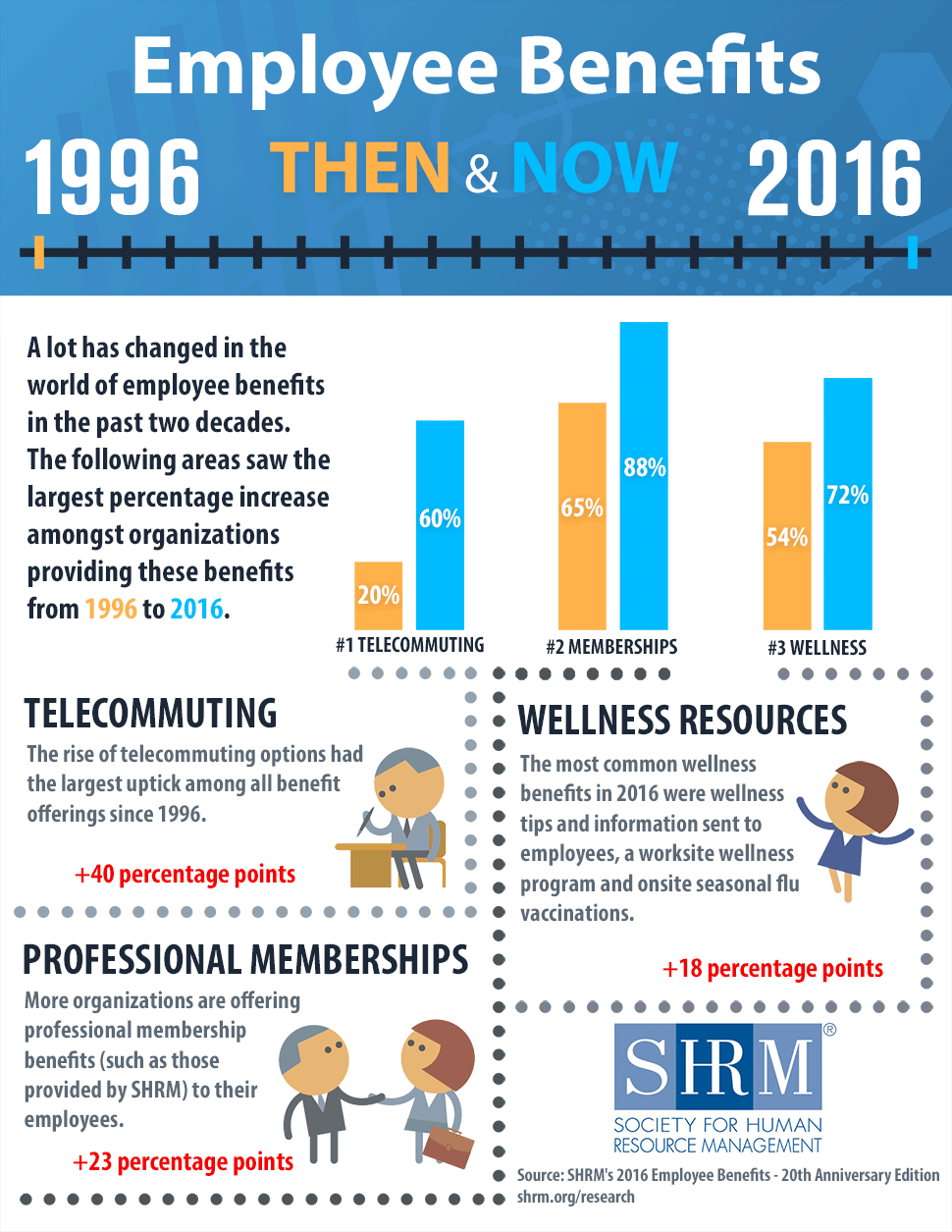 Two Decades Of Employee Benefits Infographic Employee Benefits