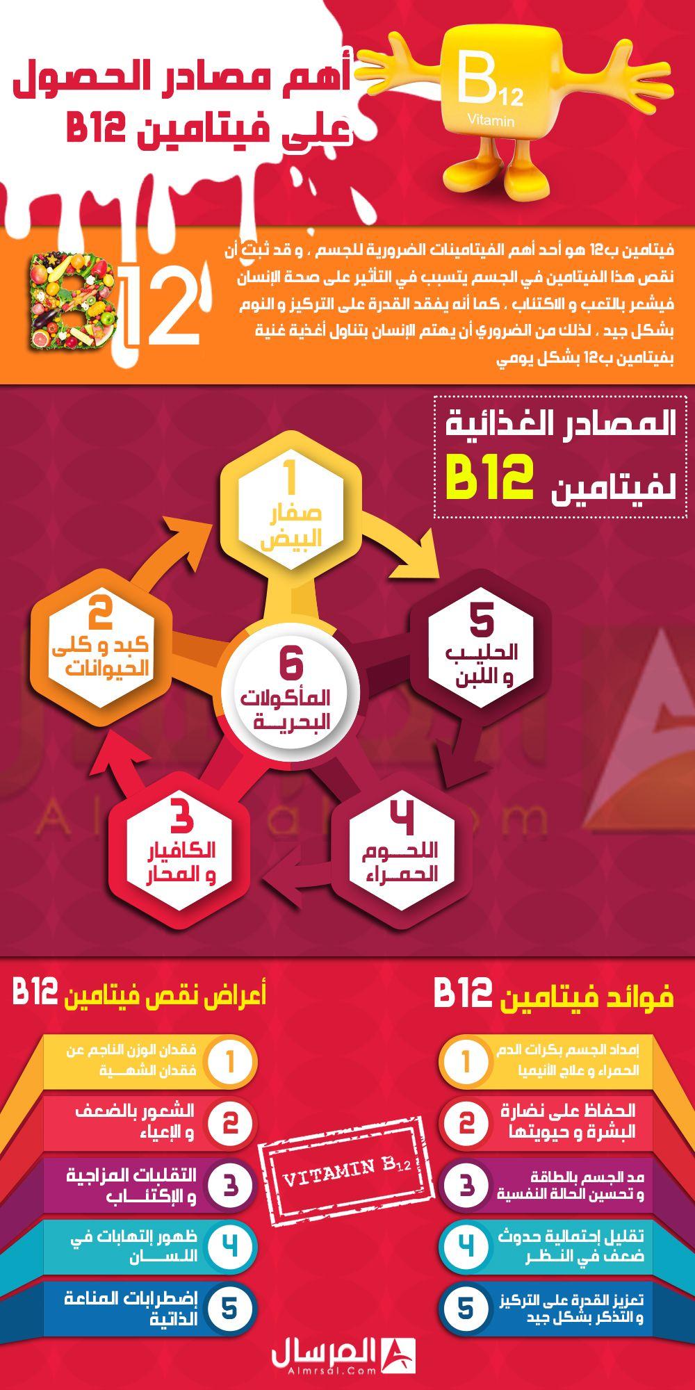 اهم مصادر الحصول على فيتامين B12 B12 Vitamins Health