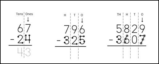 TouchMath Subtraction: Just as counting forward is a key
