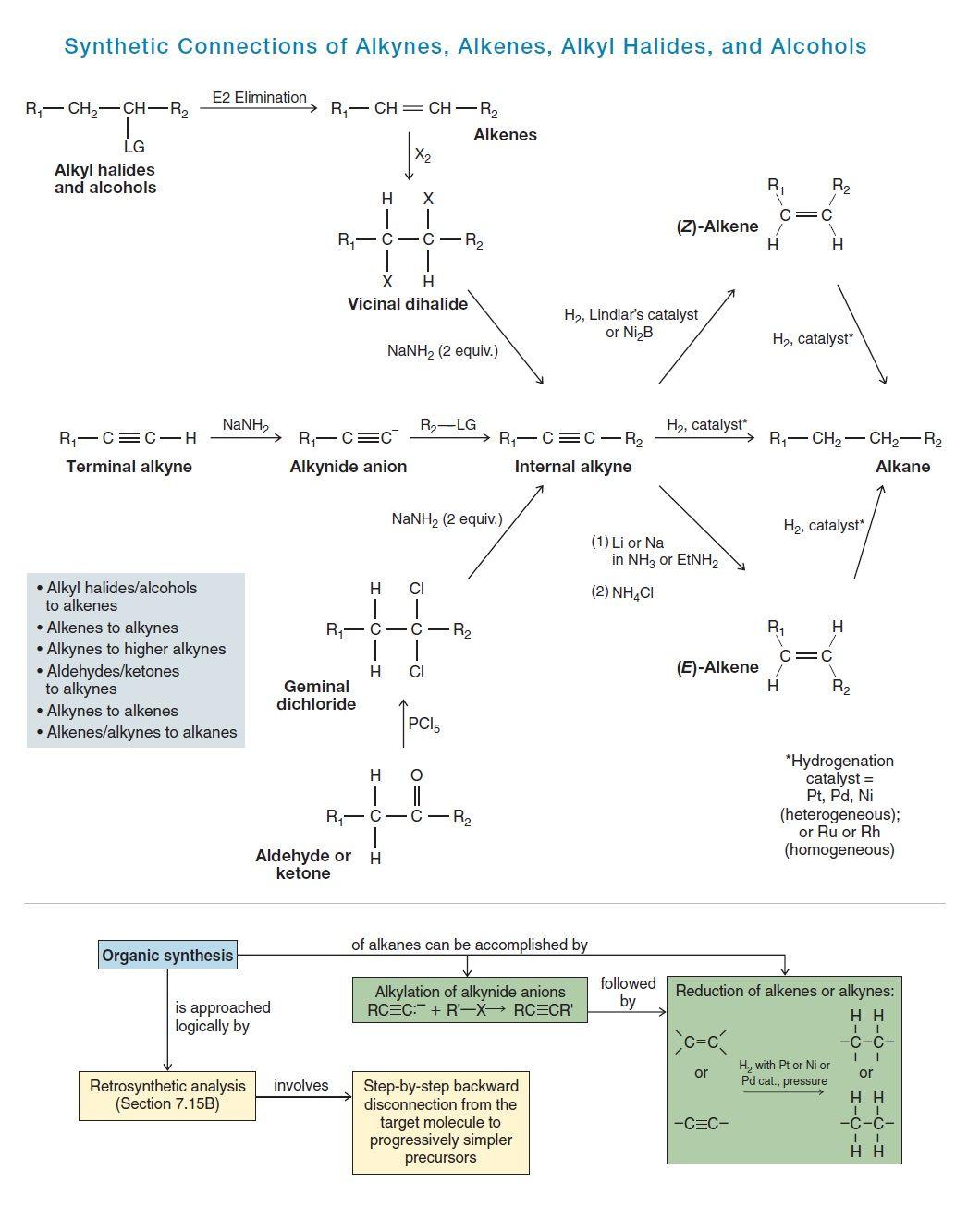 Reactions Of Alkenes Alkynes Alkyl Halides Alcohols