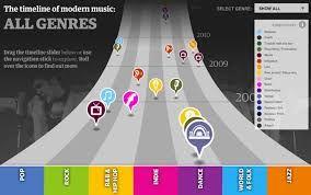 #music infographics