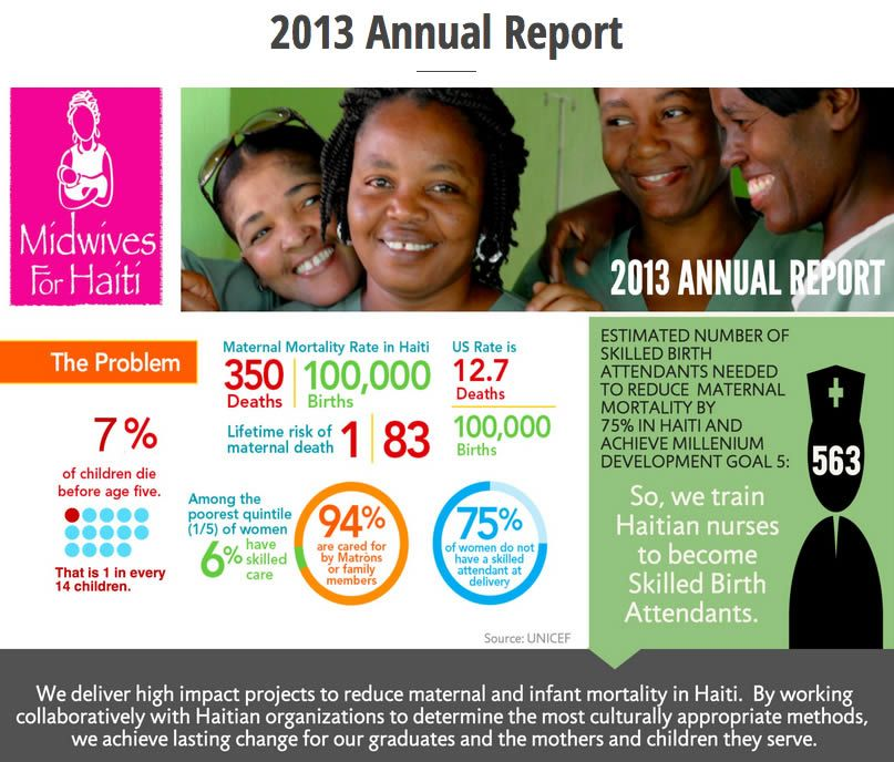 a great infographic annual report from Midwives for Haiti | Annual ...