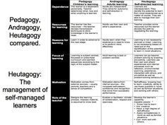 Education 3.0 and the Pedagogy (Andragogy, Heutagogy) of Mobile Learning