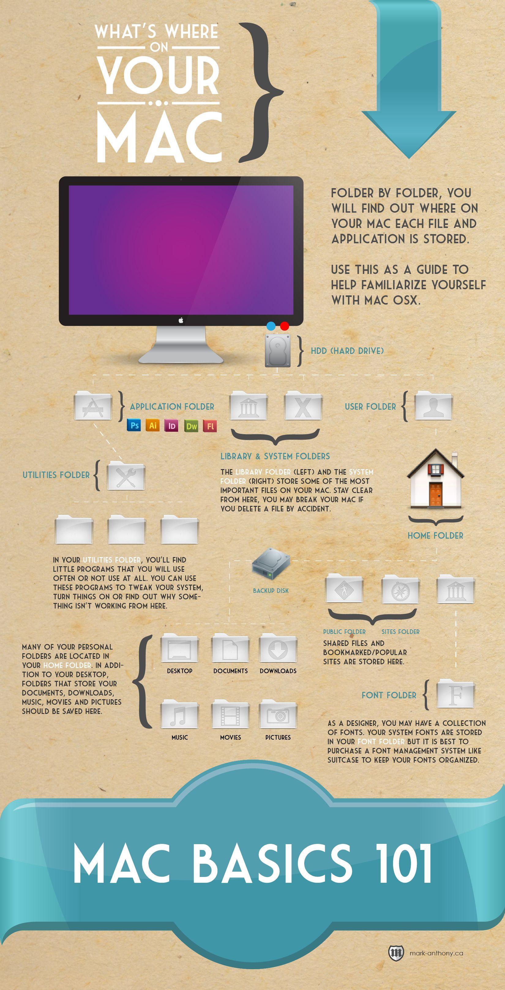 12 Useful Infographics For Web Graphic Designers Macbook Hacks