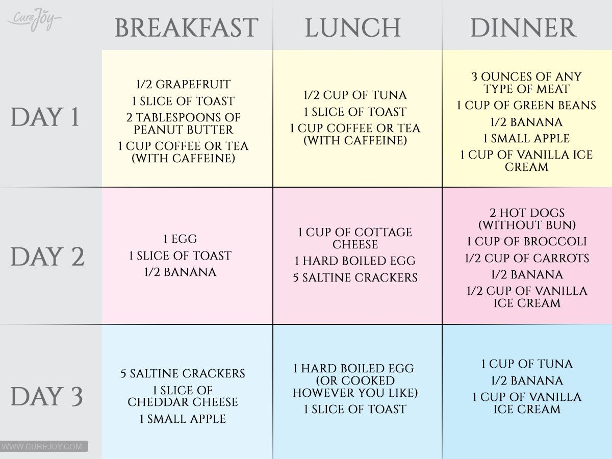 Military Diet 3-Day Plan   Military diet, 10 pounds and Military