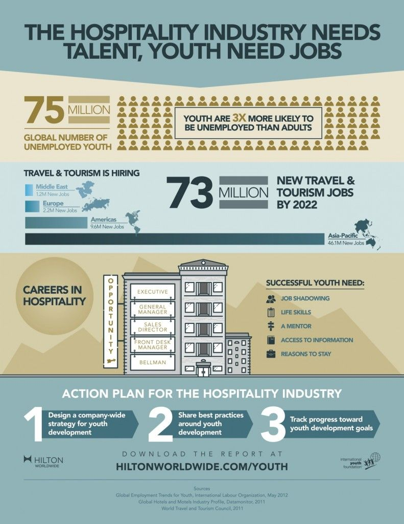Careers in the Hotel Industry [Infographic] By Shweta