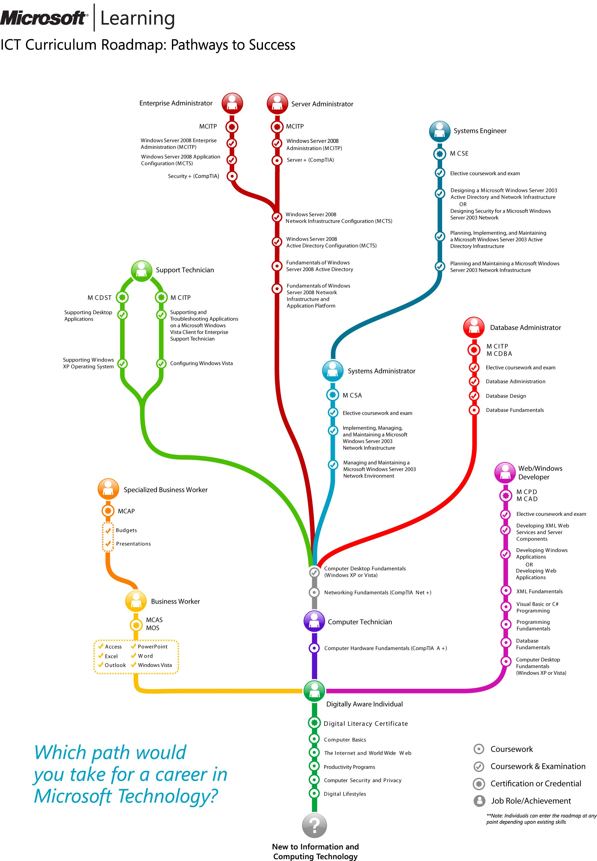 Which path would you take for a career in microsoft technology which path would you take for a career in microsoft technology ict curriculum roadmap xflitez Images