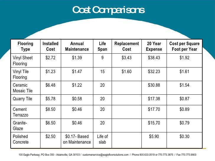 Cost Per Square Feet Paper Flooring Google Search Flooring Cost Vinyl Flooring Vinyl Sheet Flooring