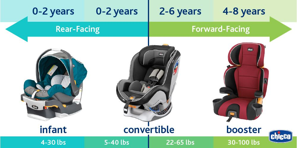 Infographic Showing Ages And Weights For Infant Convertible And