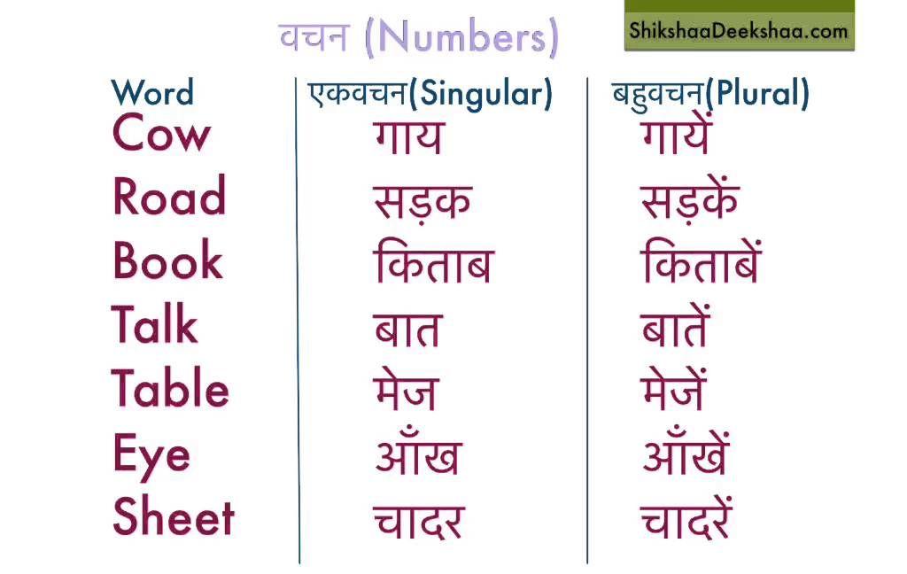 Hindi Grammer Charts Images Yahoo Search Results Yahoo Image Search Results Hindi Words Grammer