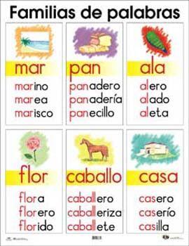 Escuela Bloguera Palabras Derivadas Familia De Palabras Actividades Escolares Educación Bilingüe