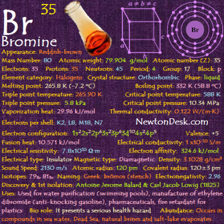 Bromine Br Element 35 Of Periodic Table Periodic Table