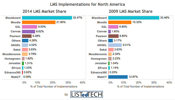 Lms Providers Market Share By Implementation Year Listedtech