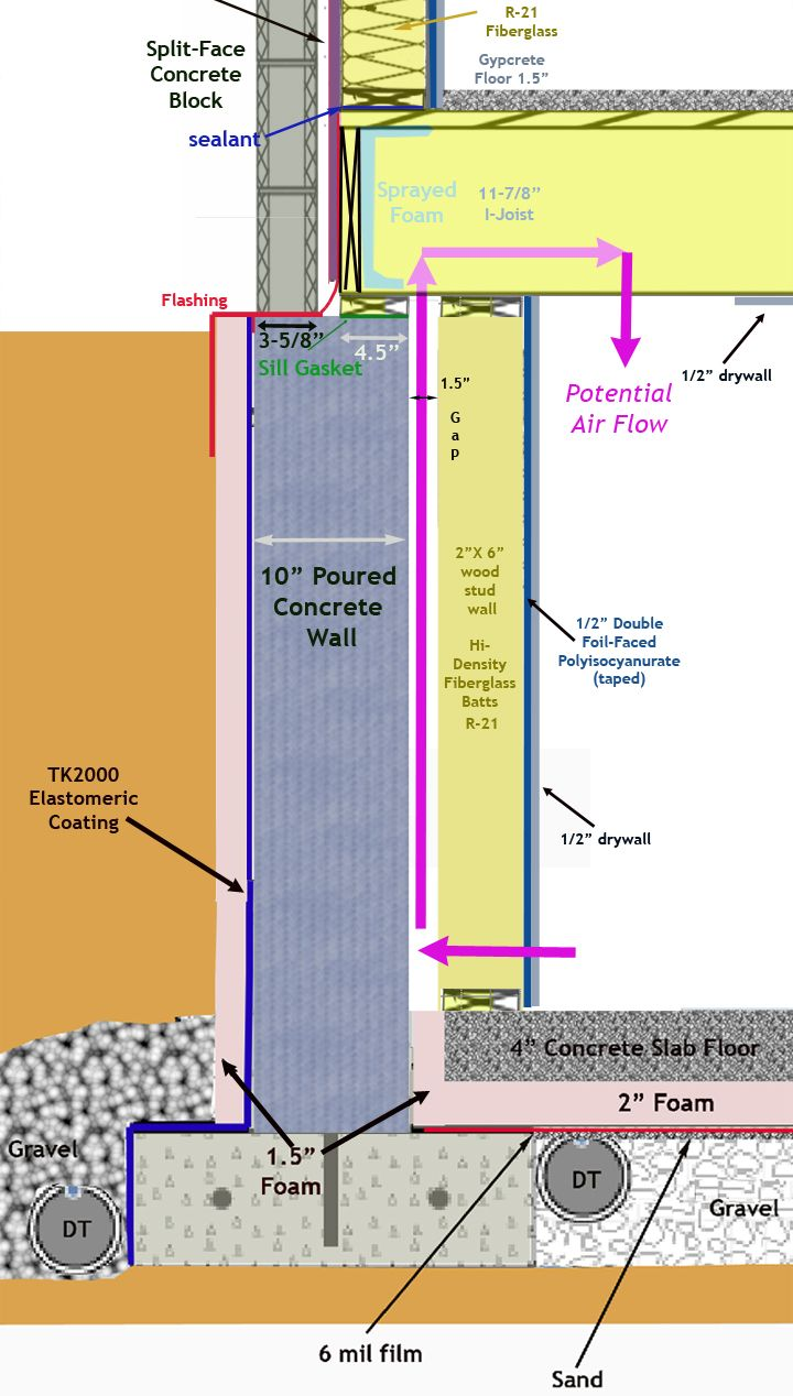 Cmu Basement Wall Detail Google Search Concrete Basement Walls Poured Concrete Basement Walls