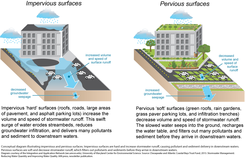 Green Infrastructure Tool Kit Broadly Called Green