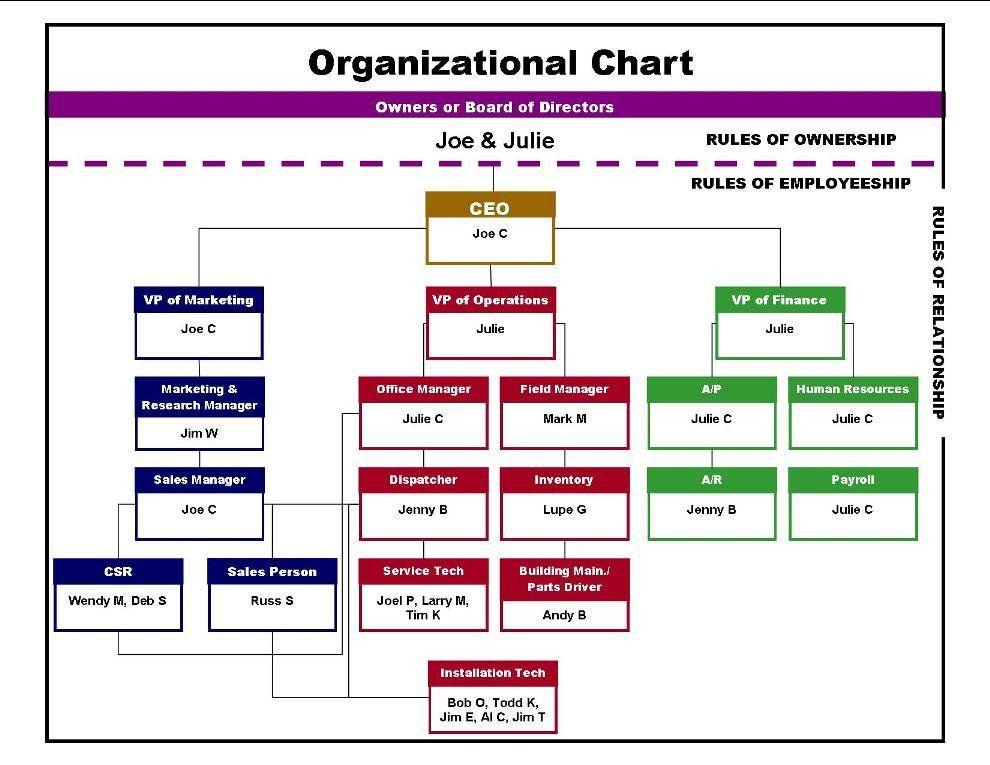 Company organizational Chart Template Beautiful 15 ...