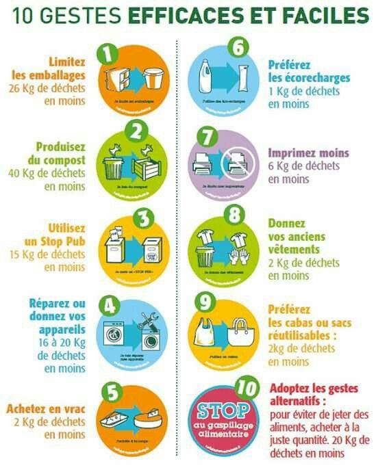 10 gestes efficaces et faciles ecologie pinterest - Maison de l ecologie ...