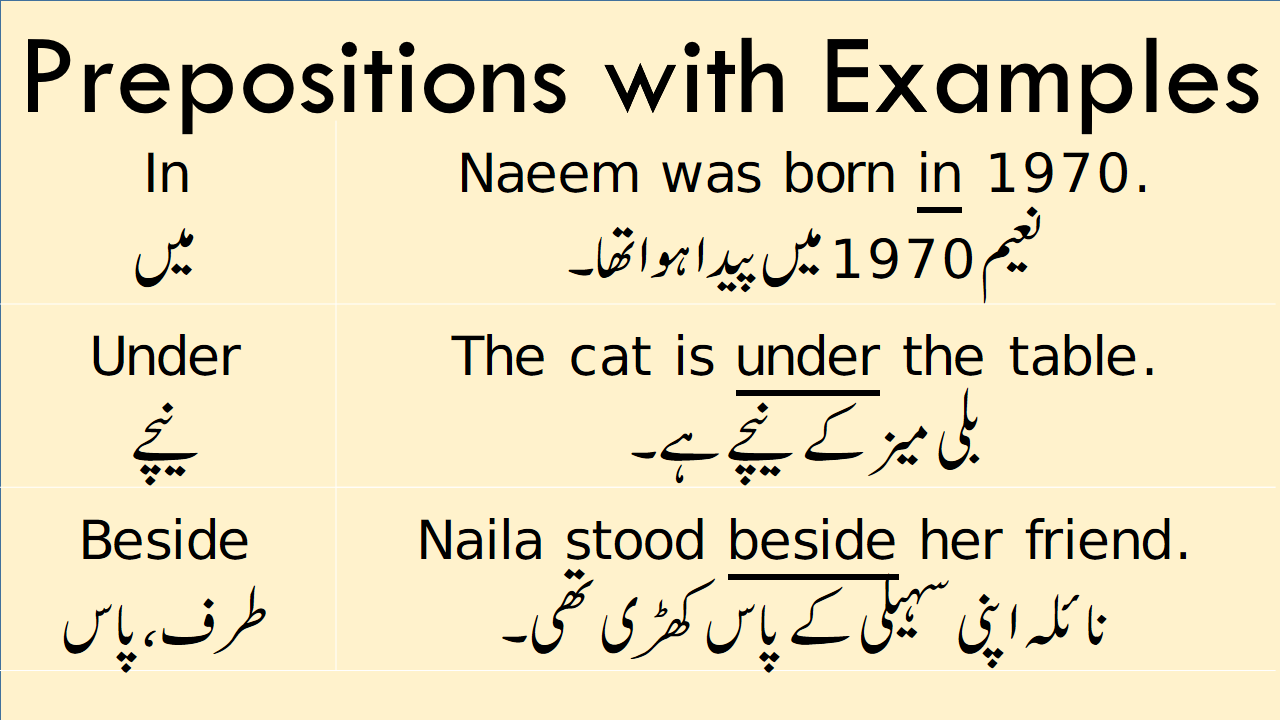 Prepositions Meaning In Urdu With Example Sentences In 2020 Prepositions English Sentences Sentences