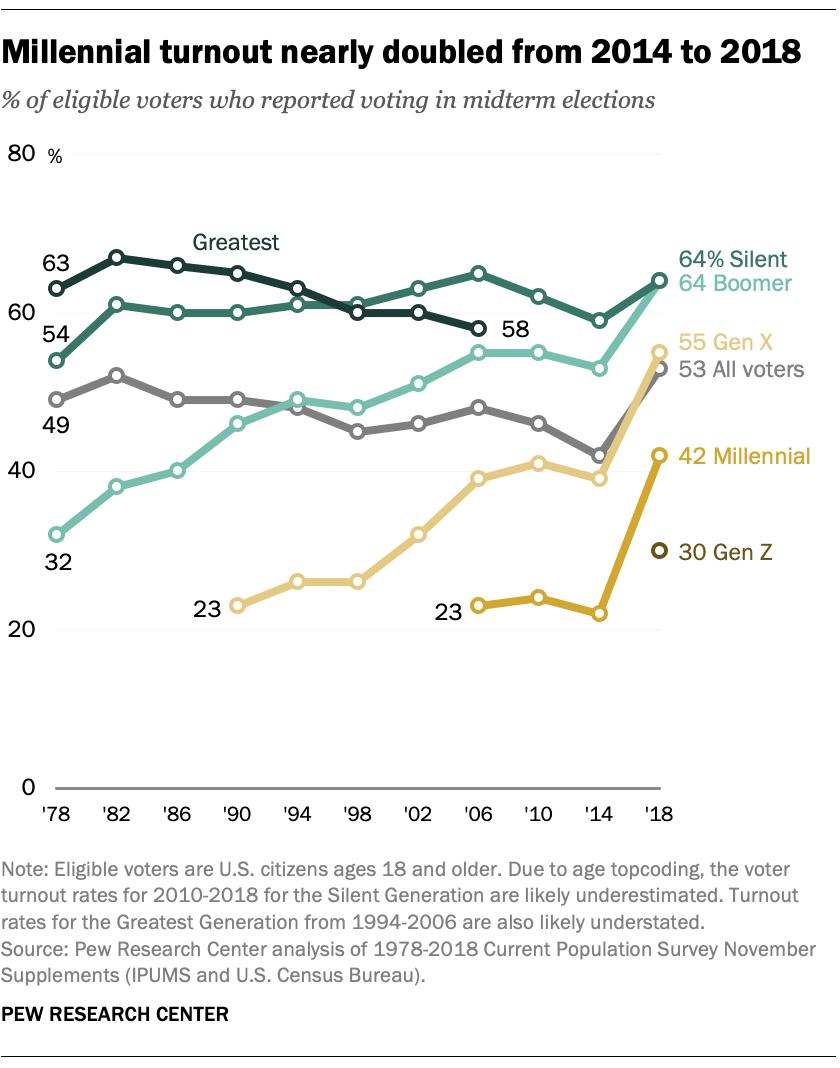 Gen Z, Millennials and Gen X outvoted older generations in