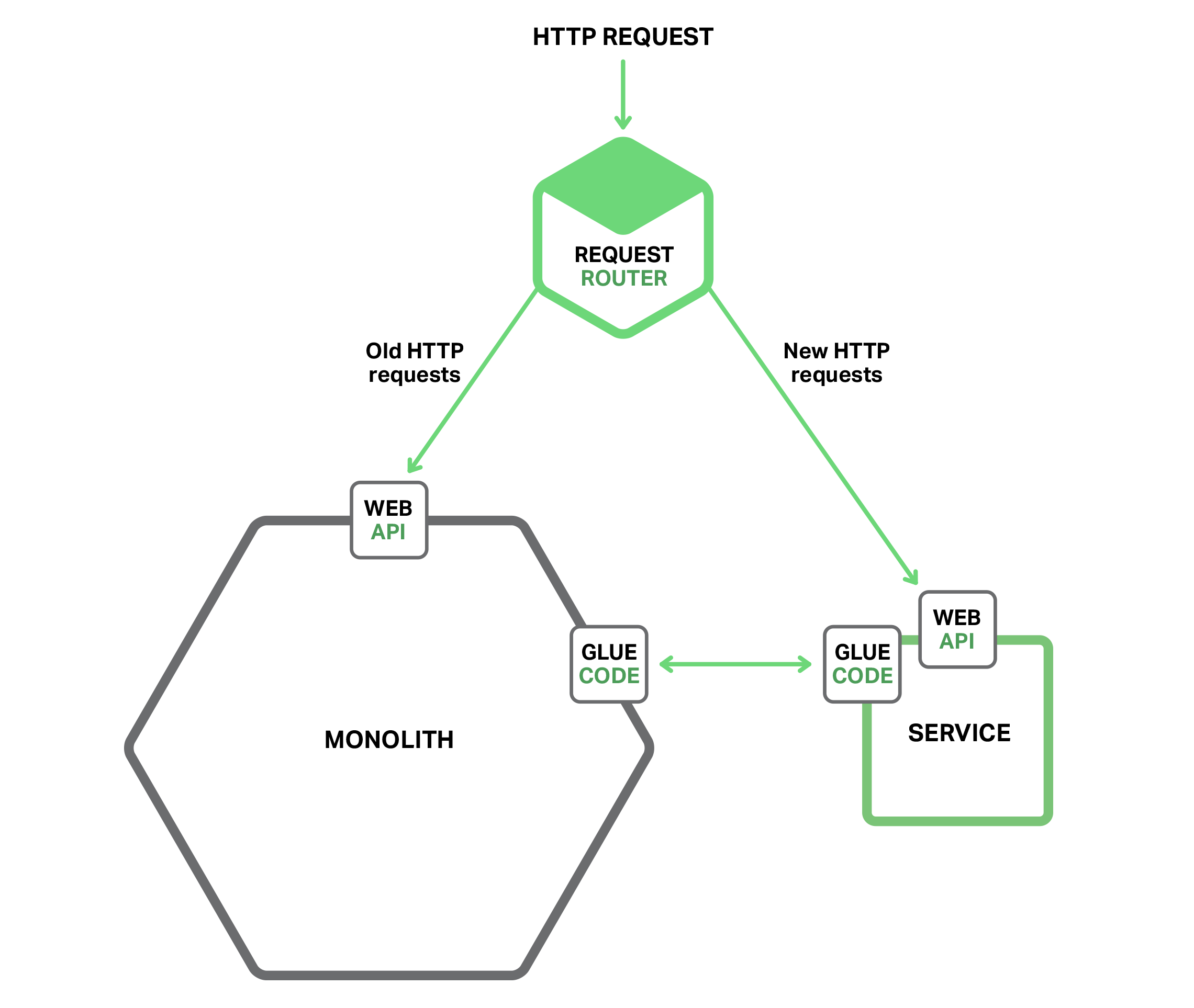 Migrating your monolithic application to microservices can