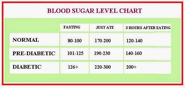 Low blood sugar symptoms blood sugar levels chart diabetics an