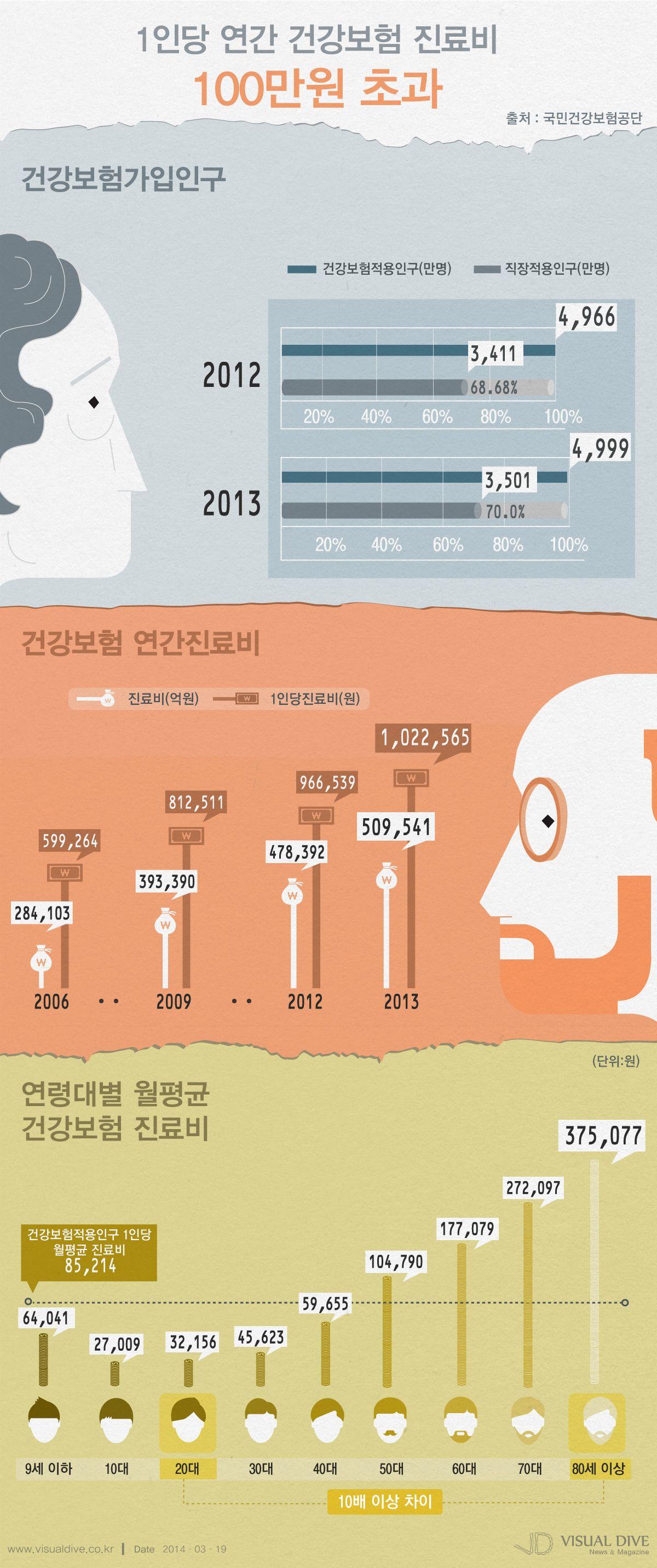 지난해 국민 1인당 건강보험 진료비 100만원 넘어 인포그래픽 Madical Infographic 비주얼다이브 무단 복사 전재 재배포 금지 인포그래픽 배너 건강보험