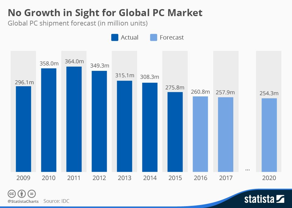 Infographic No Growth in Sight for Global PC Market Statista - sales forecast