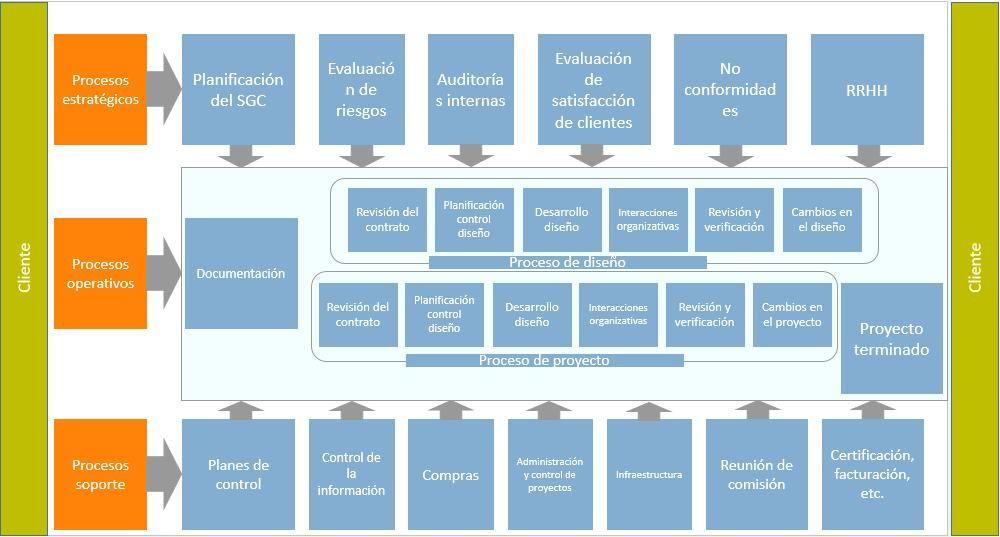Esquema Procesos Administracion De Procesos Procesos De Negocio Gestion Por Procesos