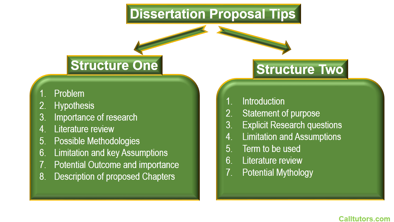 The PhD Dissertation Research Proposal Is Sometimes Complicated