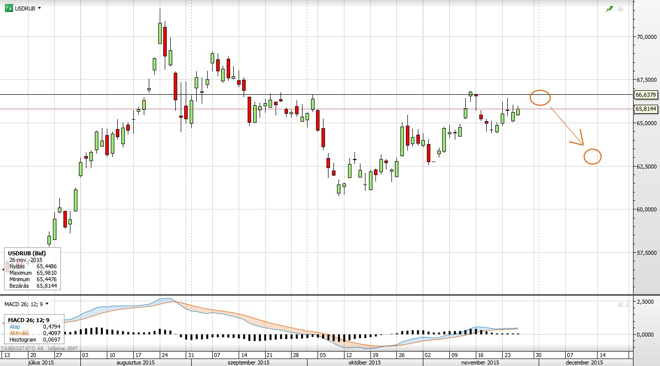 SELL: USDRUB   2015-11-26  Sell at: 66.0        Target at: 63.0        Stop at: 67.5