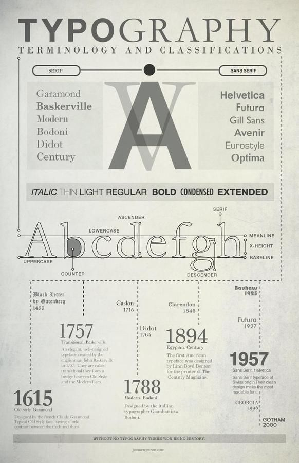 Typography, Terminology and Classifications History is everything - resume font type
