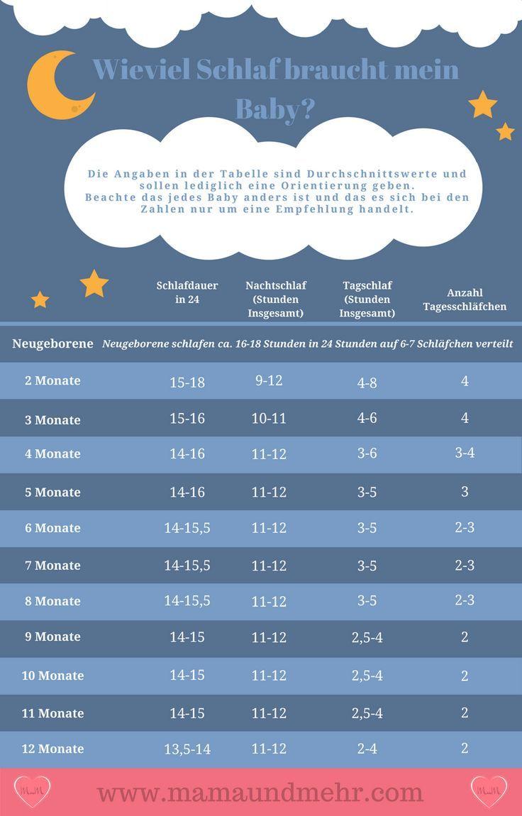 Der Schlafbedarf Von Babys- Soviel Sollte Dein Baby Schlafen | Mama und Mehr #baby