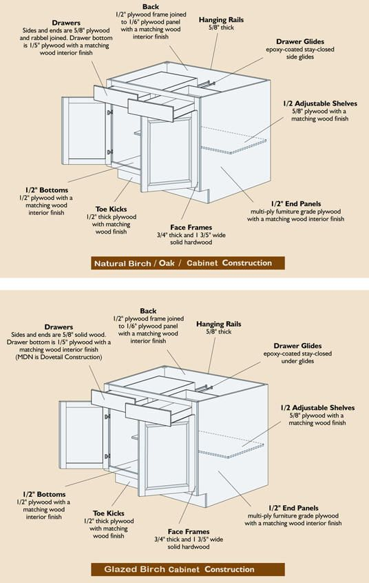 Easy Kitchen Cabinet Specs Construction Of Cabinets From Kitchen Cabinets  Depth Great Pictures