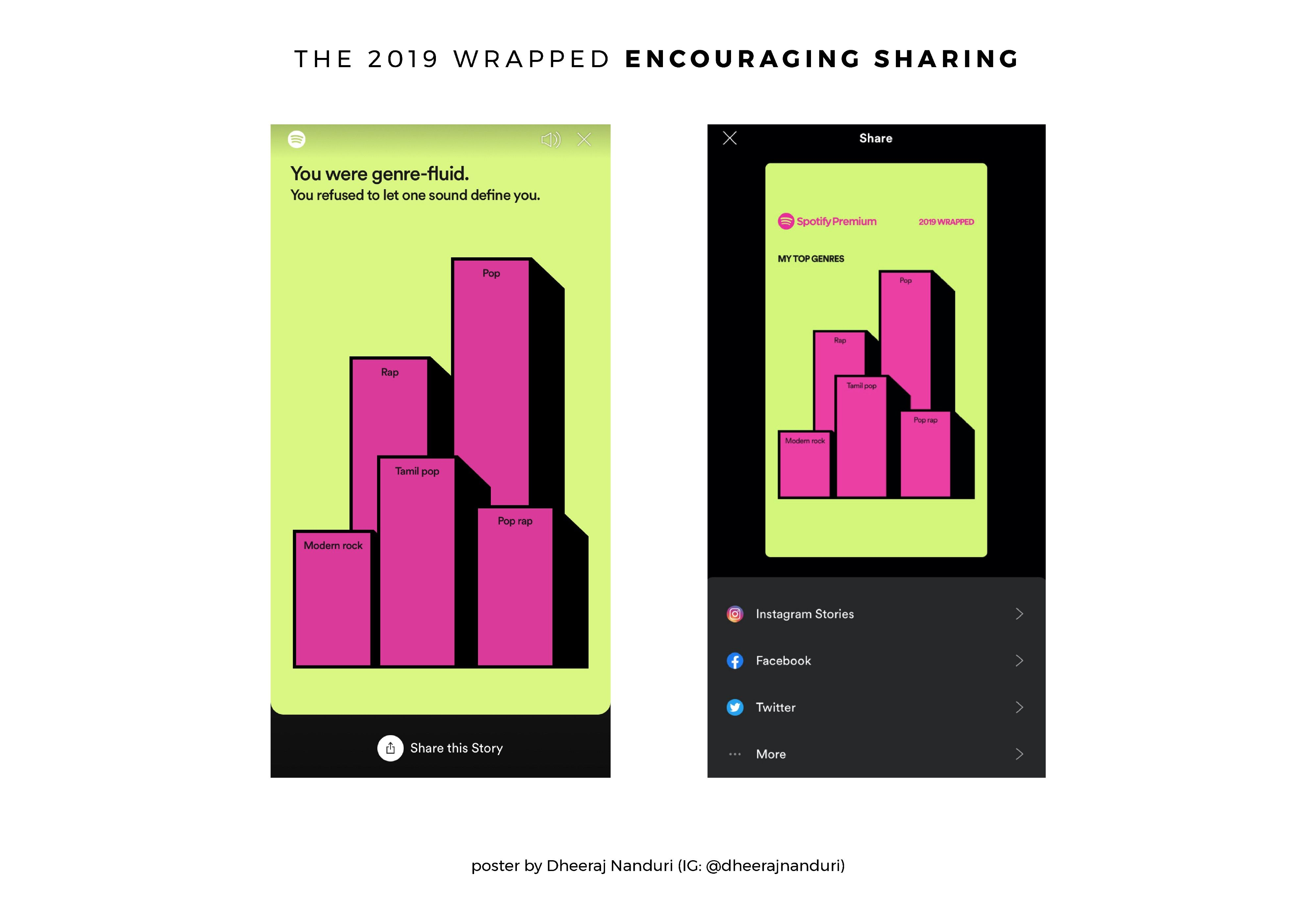 Spotify 2019 Wrapped A Design Masterstroke Music Streaming App Data Visualization Design Spotify