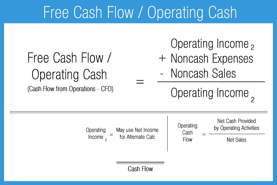 Free_Cash-Flow-Operating_Cash_Ratio | Free cash. Cash flow. Cash