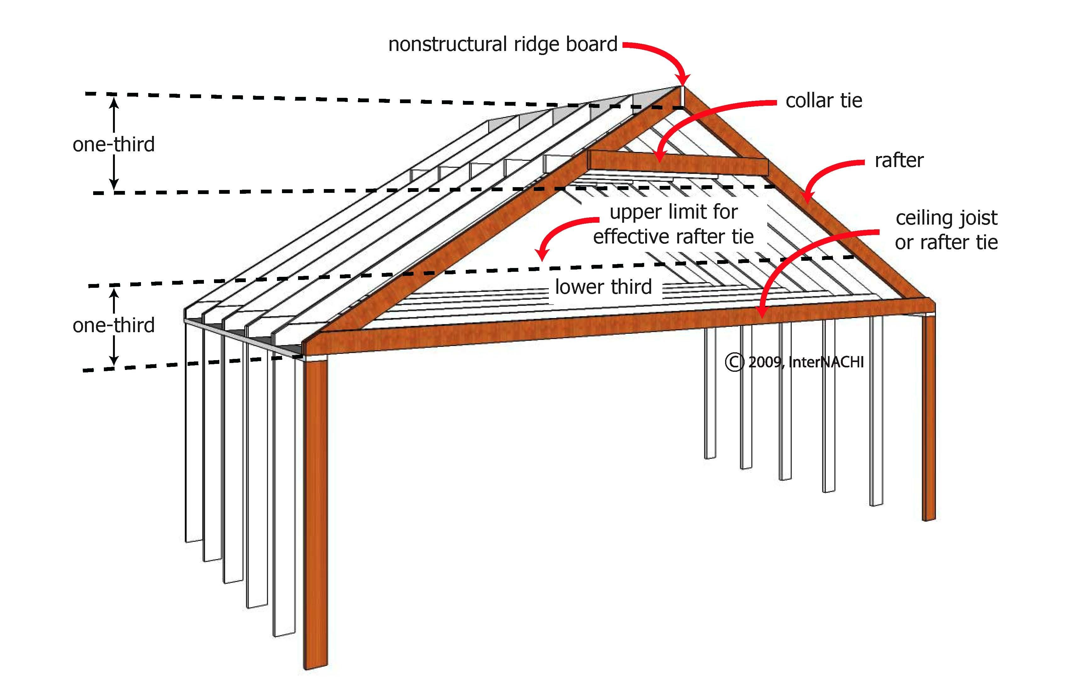Collar And Rafter Ties Roof Beam Rafter Roof Trusses