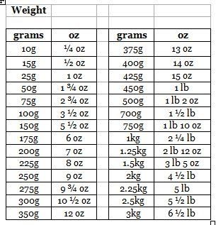 Weight Conversion Chart  Kitchen Aids