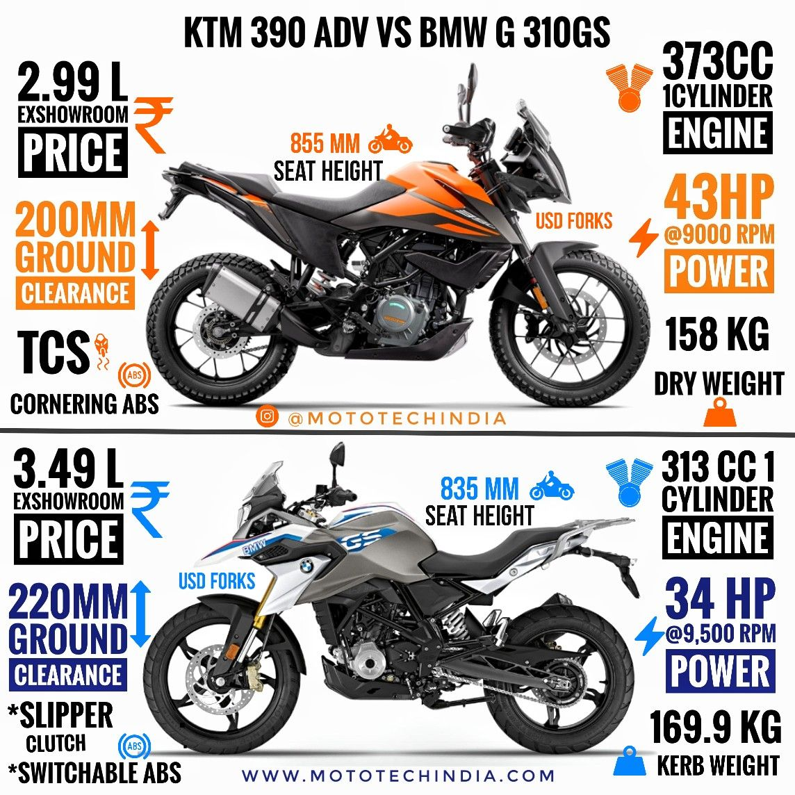 Ktm 390 Adventure Vs Bmw G 310gs Infographic Comparison A Key