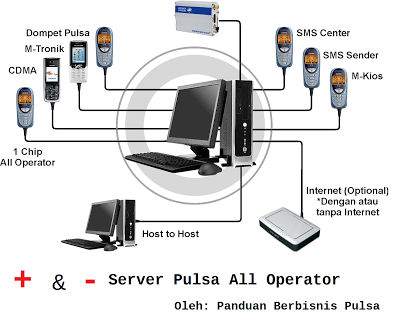 Kelebihan Dan Kekurangan Server Pulsa All Operator Server Bandung Software