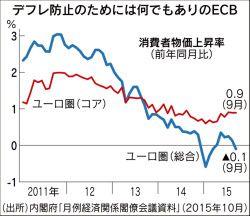 ドラギ・マジックと太郎の助け舟 :日本経済新聞