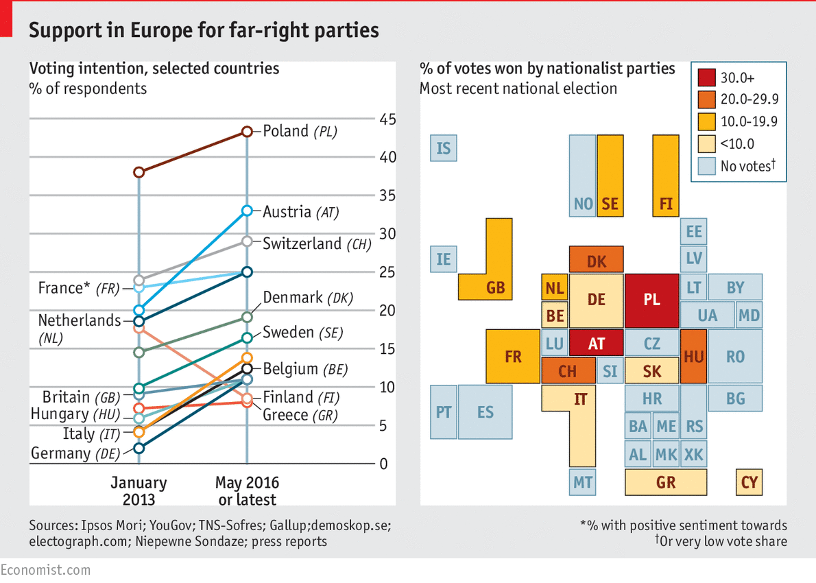 Nationalist parties are finding a foothold