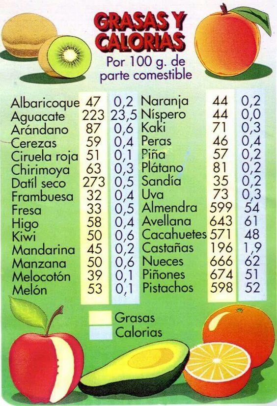 Tabla de calor as y grasas de frutas y verduras el color - Comidas sanas y bajas en calorias ...