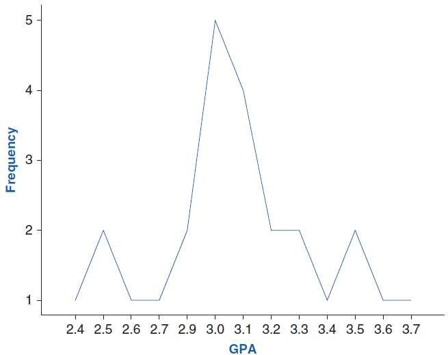 Line Graph Representing Grade Point Averages Line Graphs Grade Point Average Graphing