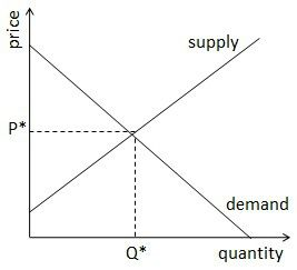 Guide To The Supply And Demand Equilibrium Equilibrium Marketing Law Student