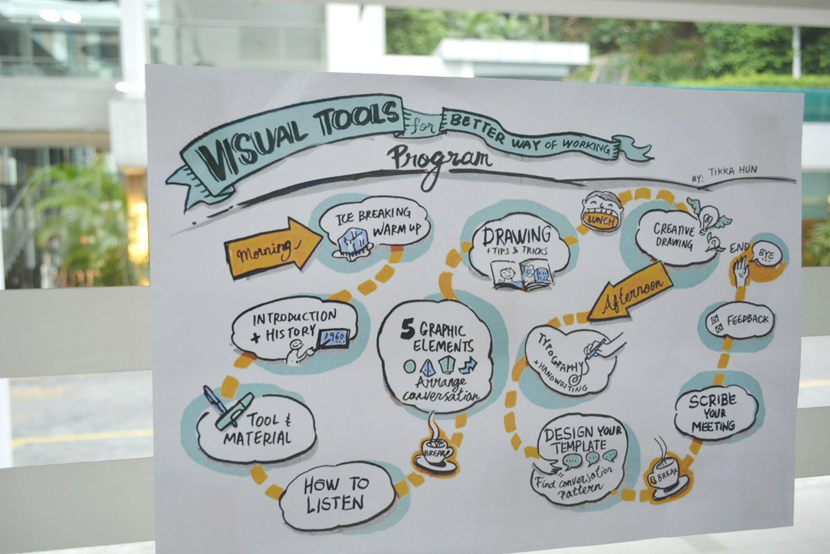Charming Graphic Facilitation Templates Pictures Inspiration ...