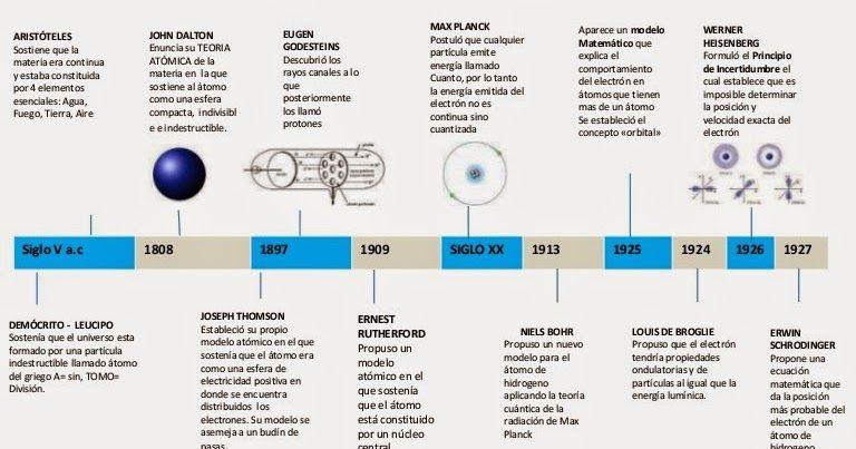 Conocer Algo Más De La Ciencia Teoría Atómica Modelos Atomicos Historia De La Quimica