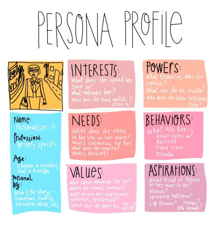UX #Persona #Profile (c) Margaret Hagan 2014, all rights reserved - customer profile